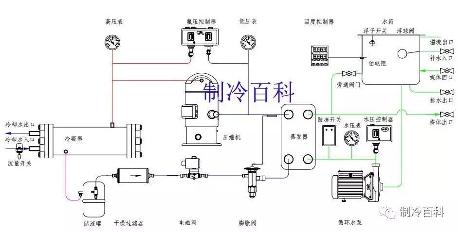 自动控制部分包括温控器,压力保护,延时器,继电器,过载保护等相互